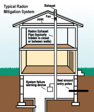 Radon mitigation and testing in Colorado