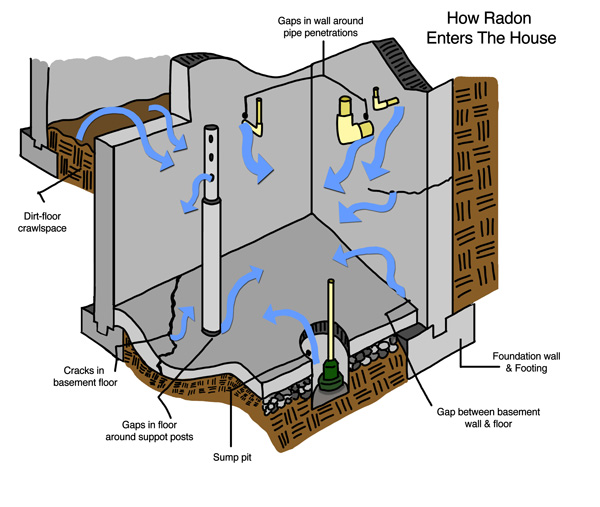 Learn more about how radon enters a house